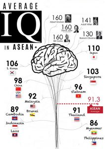 Average IQ of the Philippines